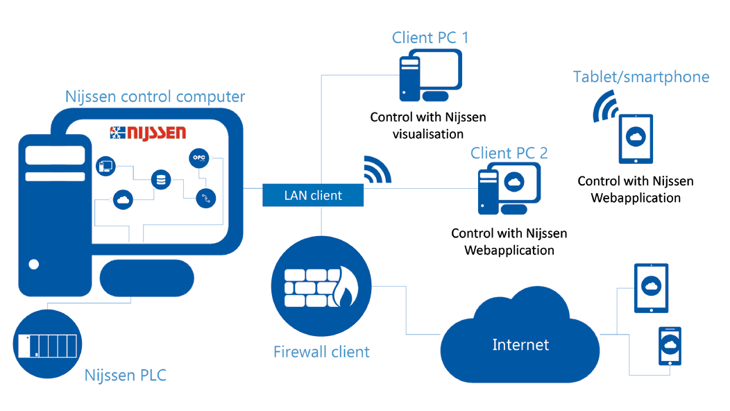 Nijssen control software fully integrated with clients IT infrastructure